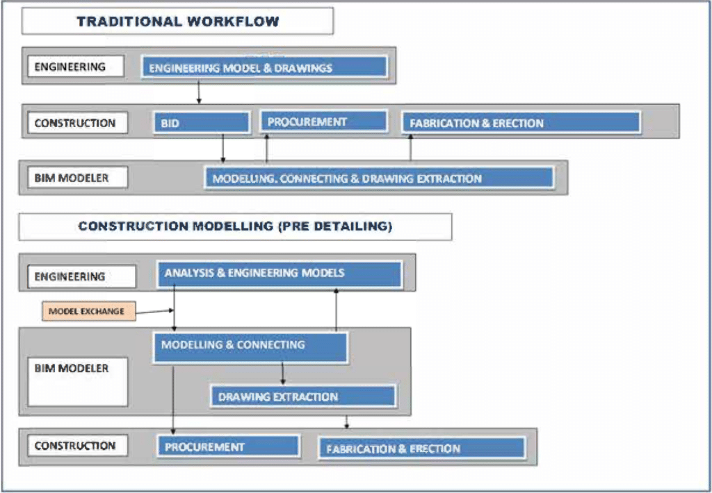 4-Innovative BIM Workflows
