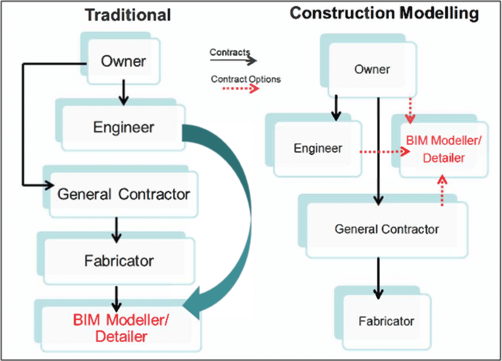 Traditional VS Construction Modeling